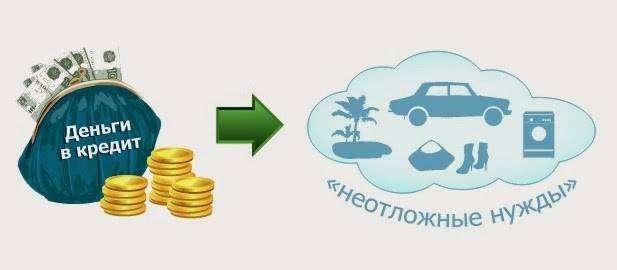 Кредит без отказа без проверки мгновенно украина