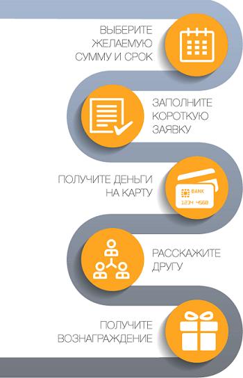 Круглосуточный кредит наличными онлайн от Простозайм
