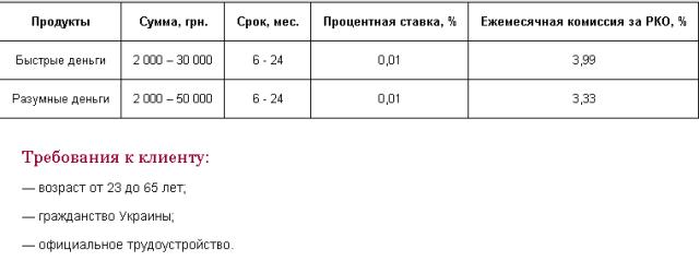 По кредитной программе Умные деньги от «Форвард» банка можно получить 2-50 тысяч гривен на срок от полугода до двух лет.