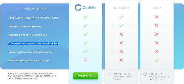 войти cashme ua - кредиты онлайн