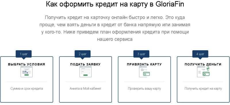 Требования к кредиторам: как оформить быстрый кредит на карту в Глория Фин